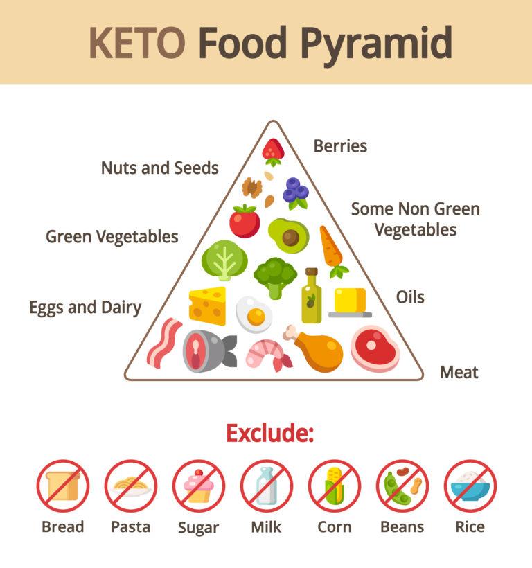 what is keo diet