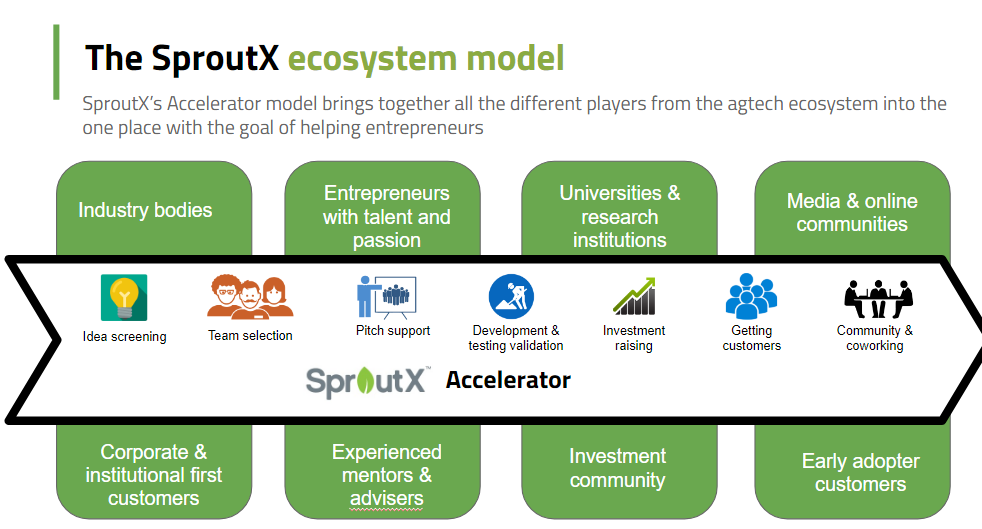 The SproutX Ecosystem model. Credit: SproutX