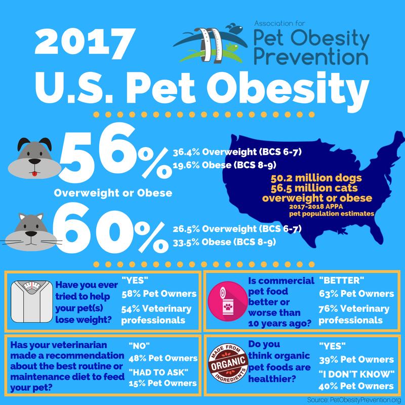 2017 — Association for Pet Obesity Prevention