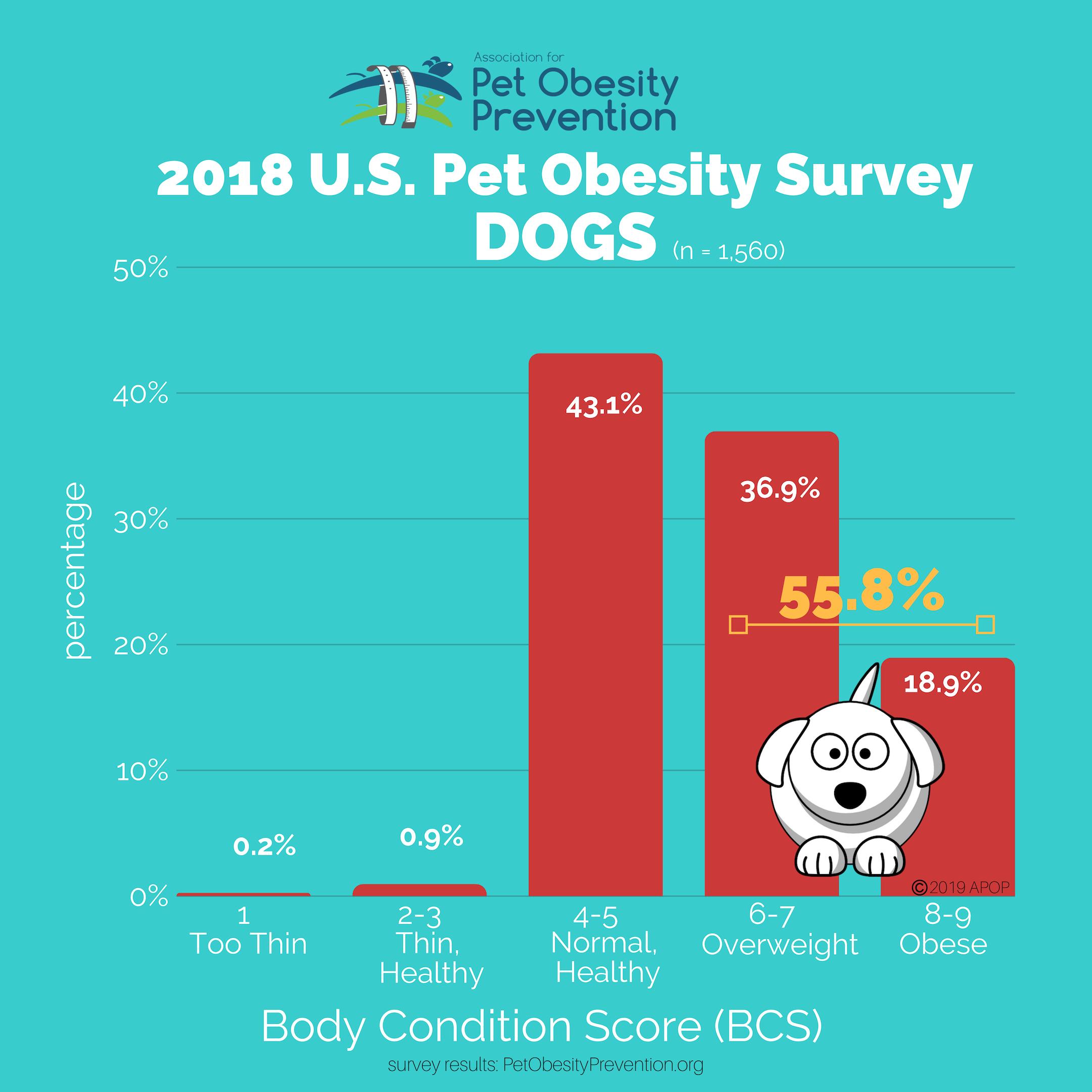 2018 APOP Dog Graphs 2160px.png