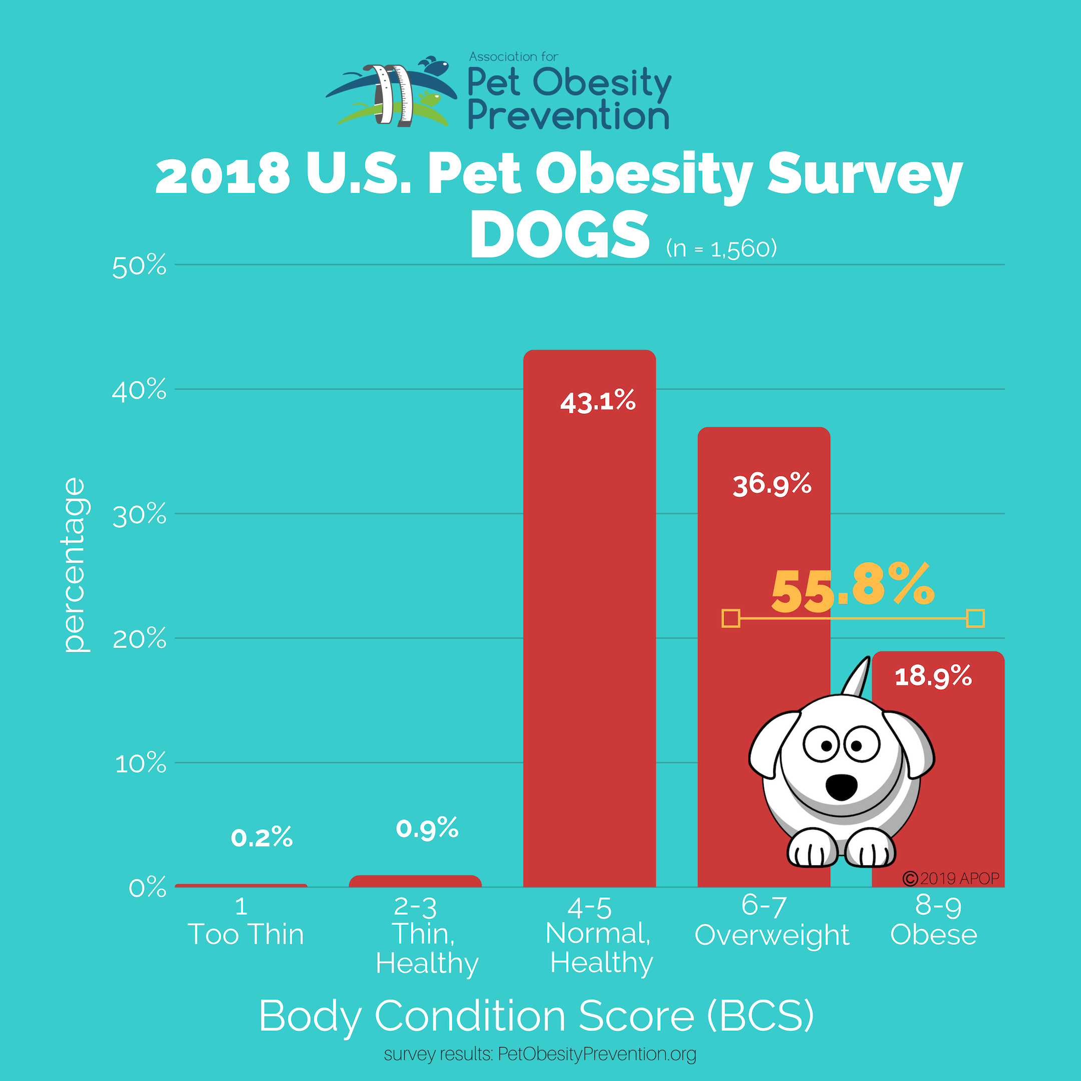 2016 Association For Pet Obesity Prevention