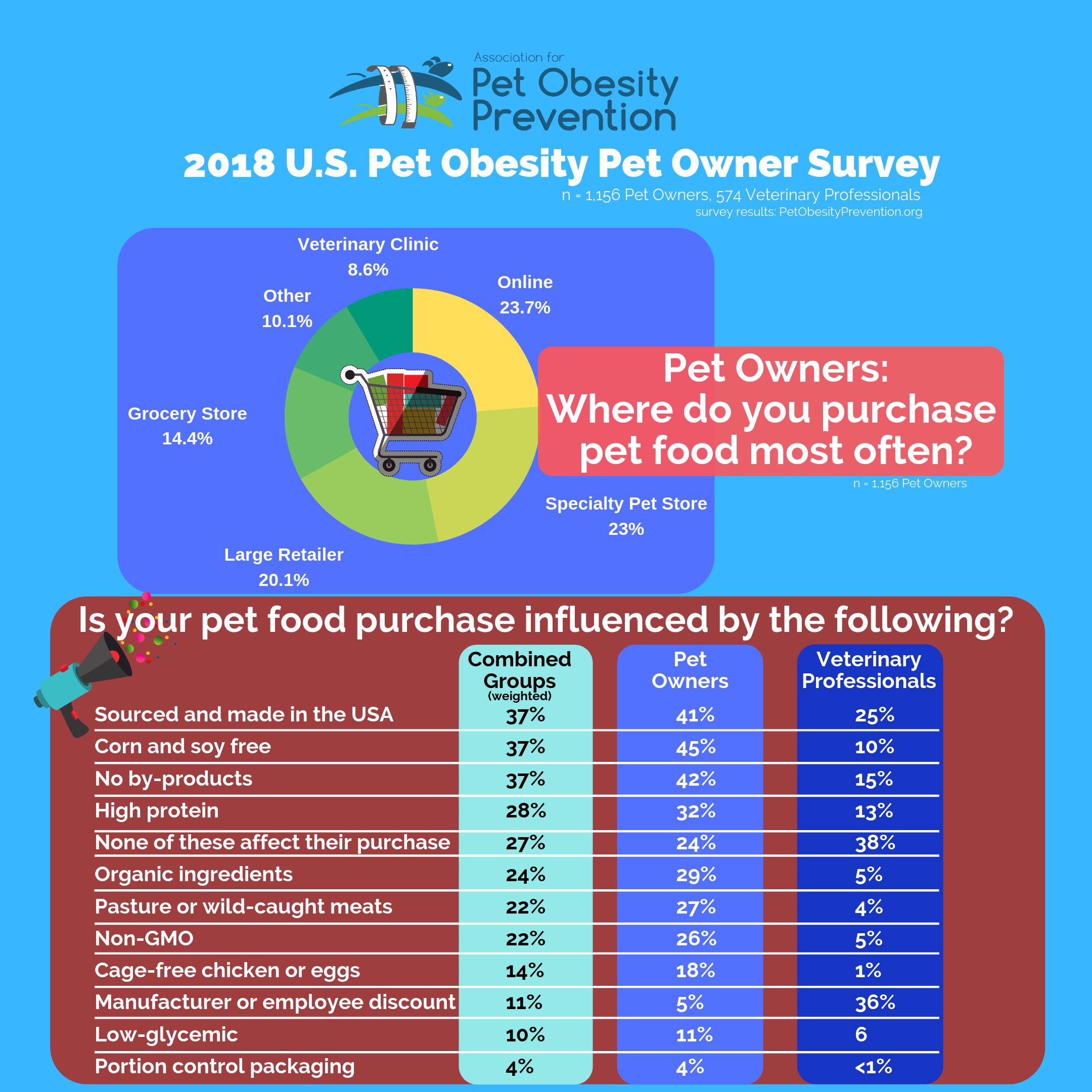Pet Food Purchasing