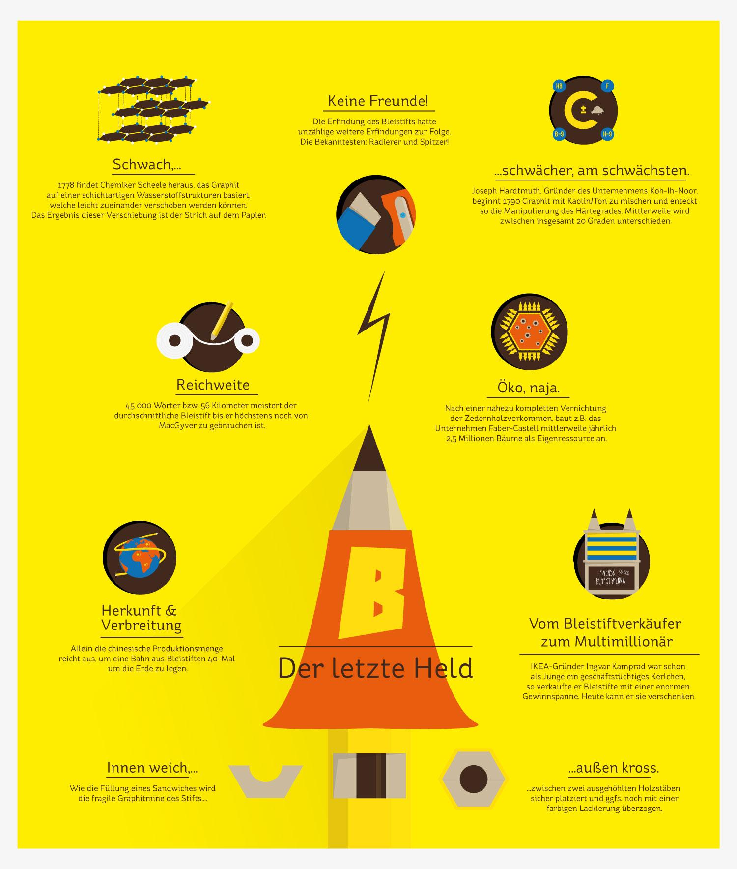 Header Infografik über Wissen zum Bleistift von Elisabeth Deim