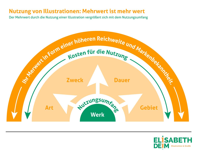 Infografik Mehrwert durch Nutzungsrechte von Elisabeth Deim
