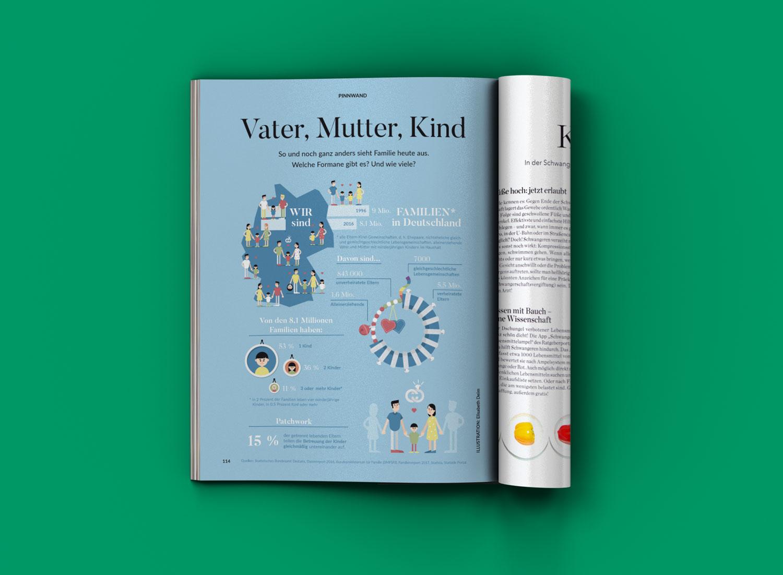 """Mockup Eltern Magazin mit Infografik """"Familien in Deutschland"""" / Elisabeth Deim"""