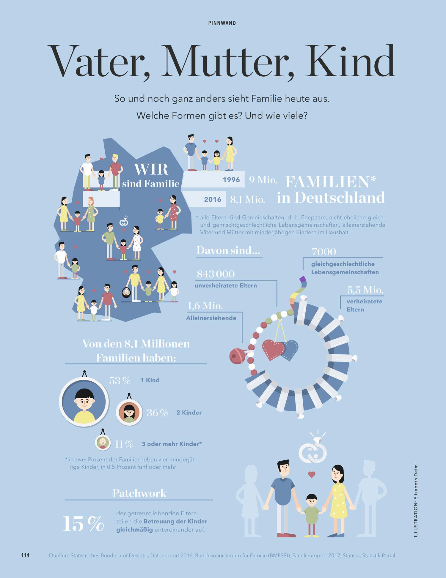 """Infografik """"Familien in Deutschland"""" für Eltern - Elisabeth Deim"""