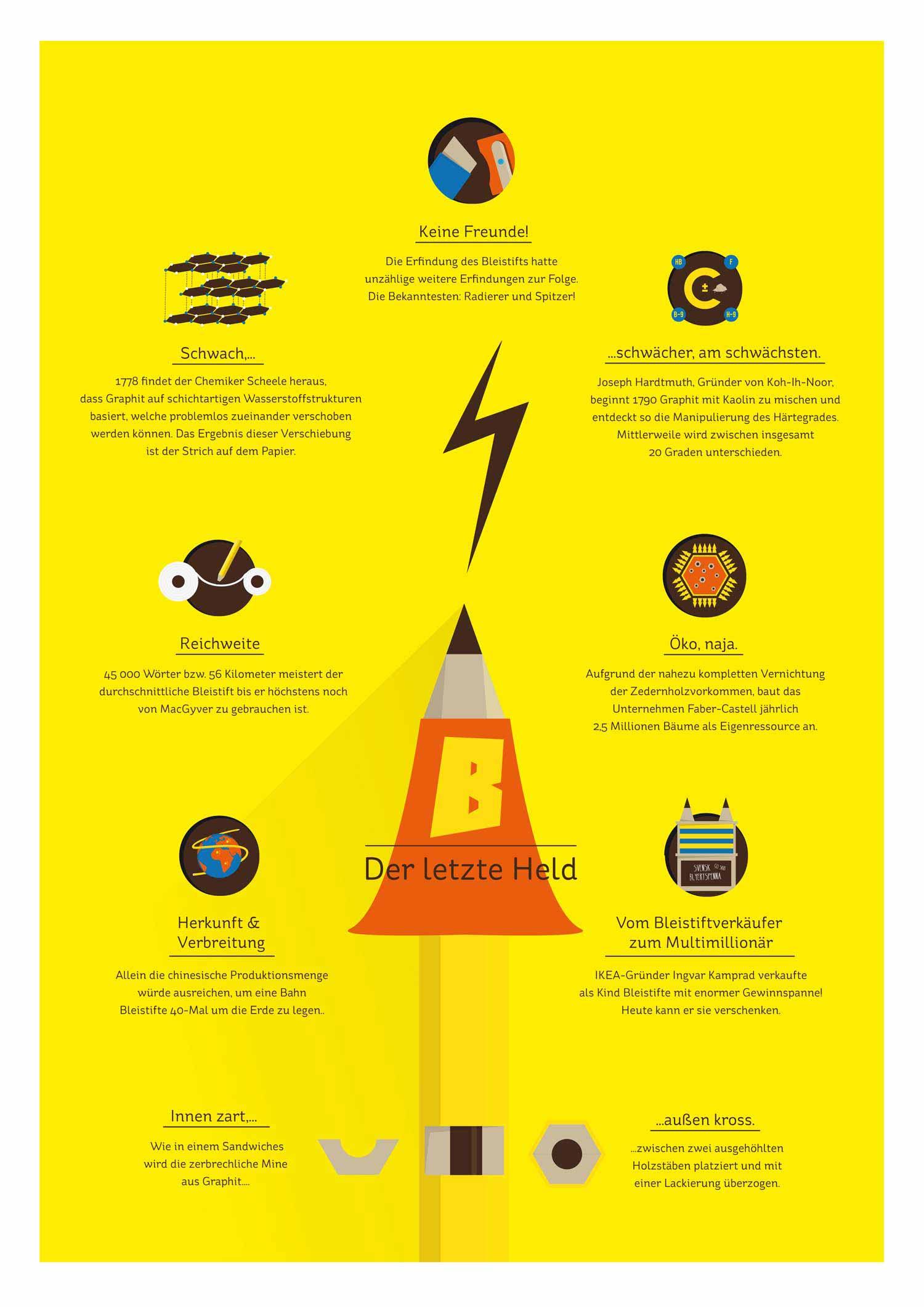 Infografik - Elisabeth Deim - Fakten und Wissen zum Bleistift