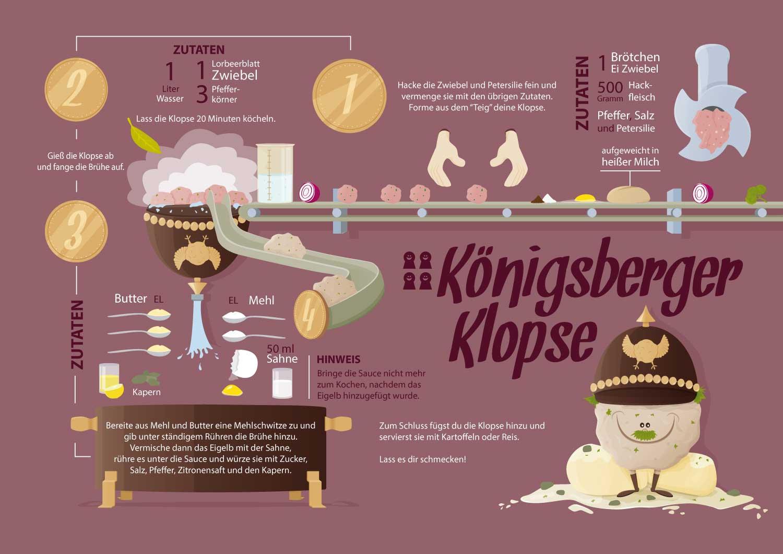 Rezepte als Infografik Illustrationen von Elisabeth Deim