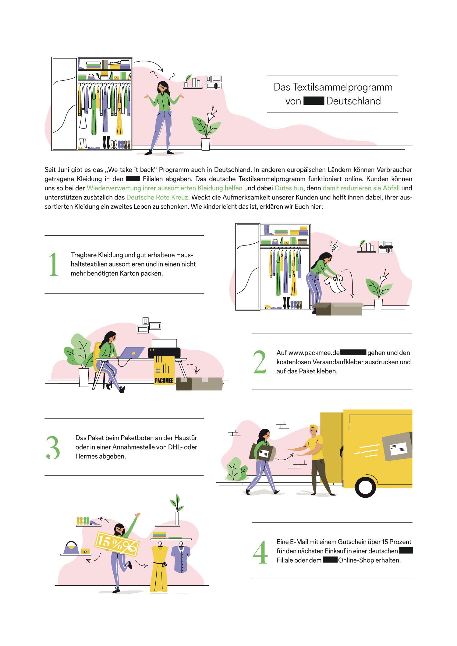 Editorial Illustration zu einem Textilsammelprogramm - Elisabeth Deim