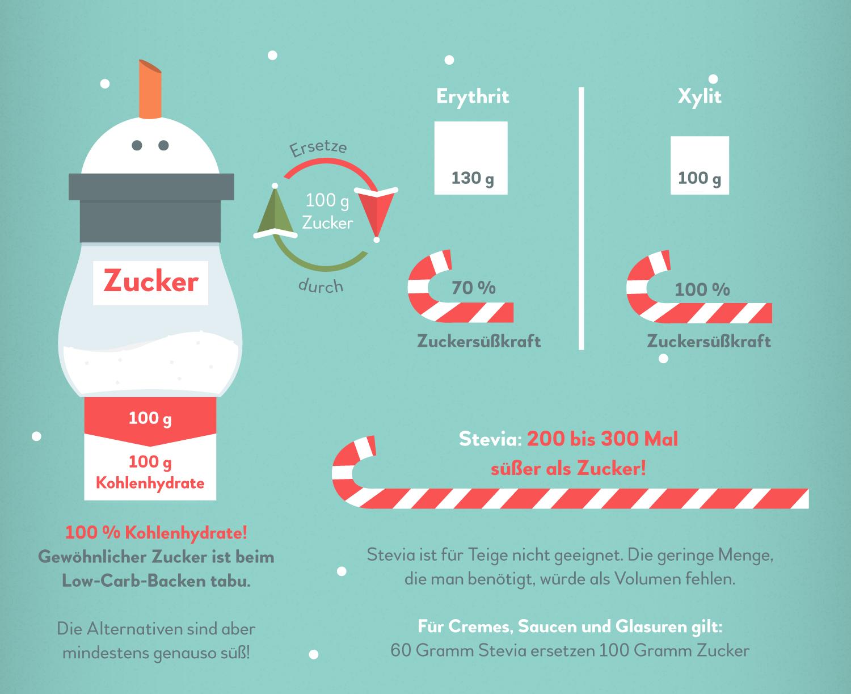 """Infografik """"Low Carb Plätzchen"""" von Elisabeth Deim"""