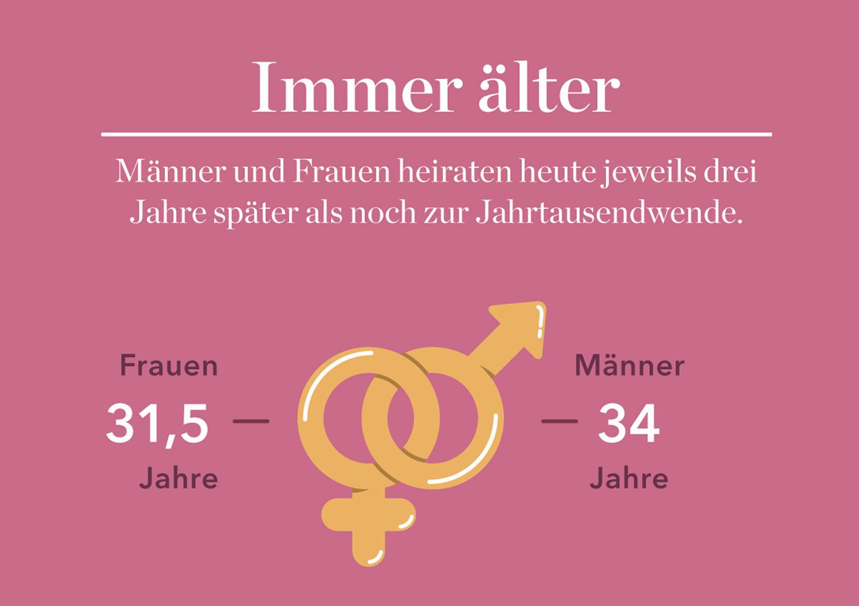 """Infografik """"Heiratsalter in Deutschland"""" für Eltern-Magazin - Elisabeth Deim"""