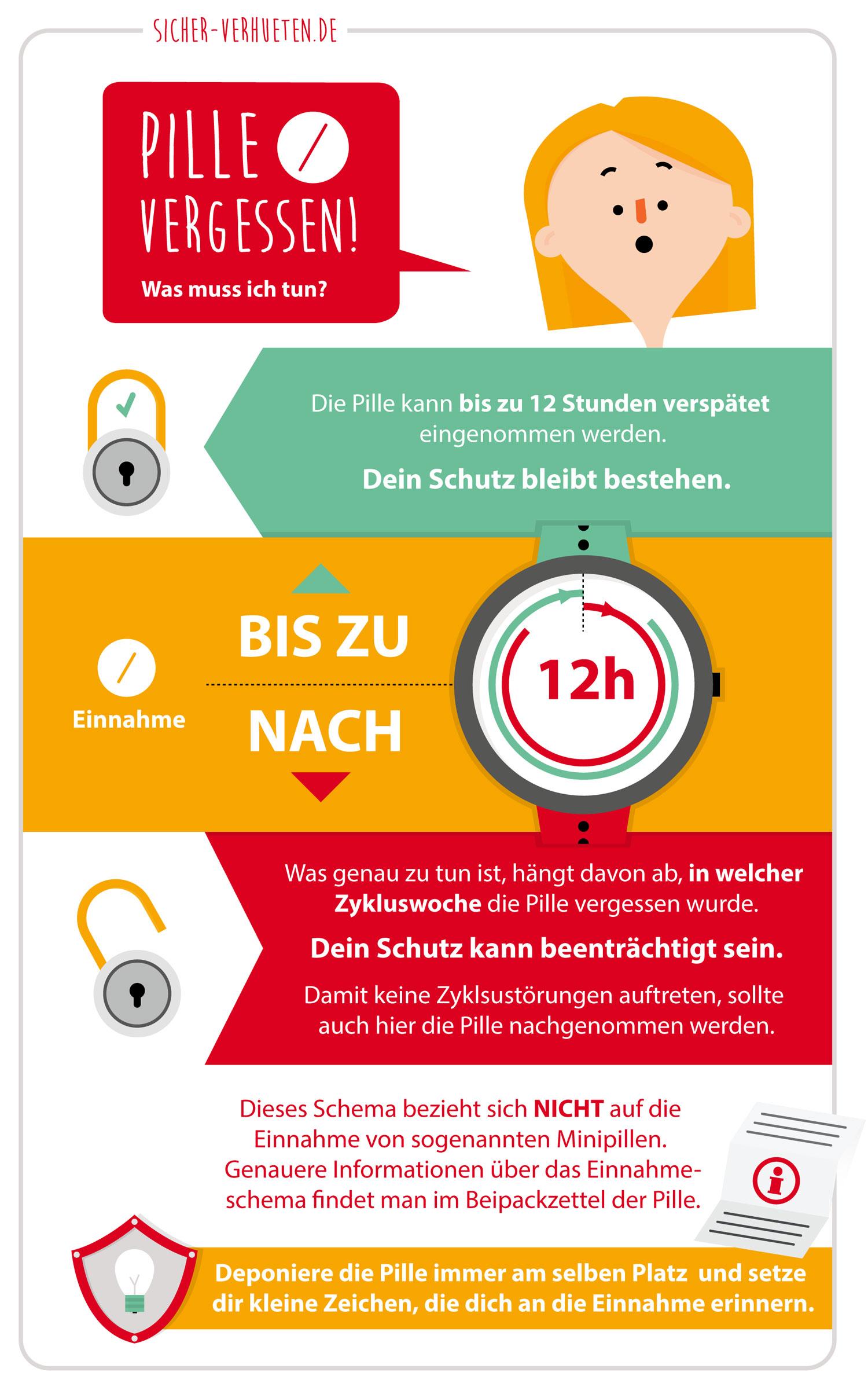 """Infografik """"Pille vergessen"""" von Elisabeth Deim"""