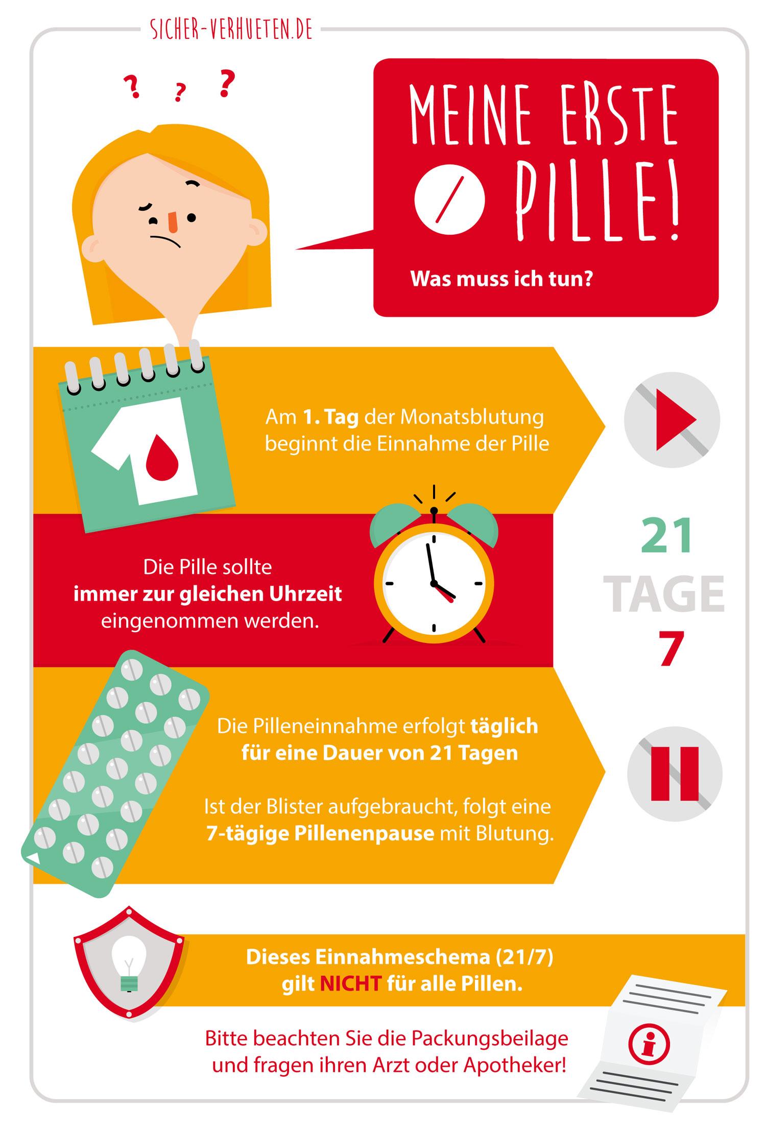 Infografik Erste Einnahme der Pille von Elisabeth Deim