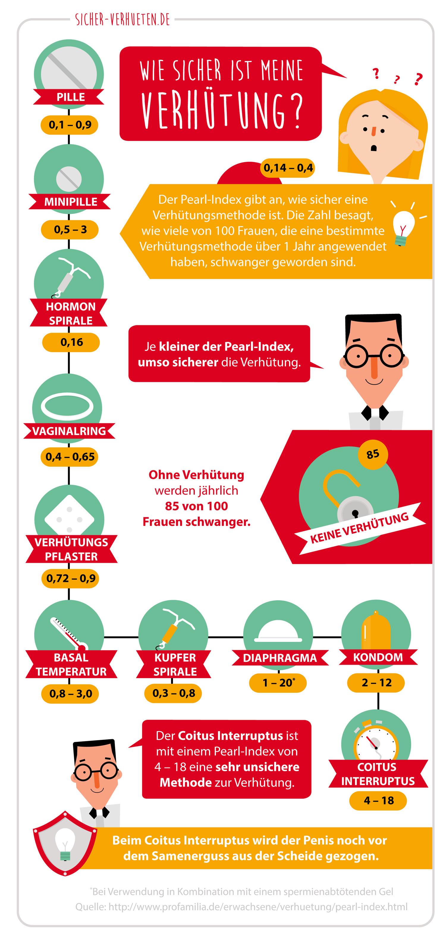 """Infografik """"Verhütung nach Pearl-Index"""" von Elisabeth Deim"""