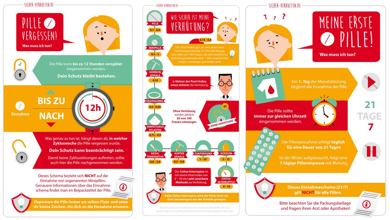 Infografik Pille vergessen von Elisabeth Deim