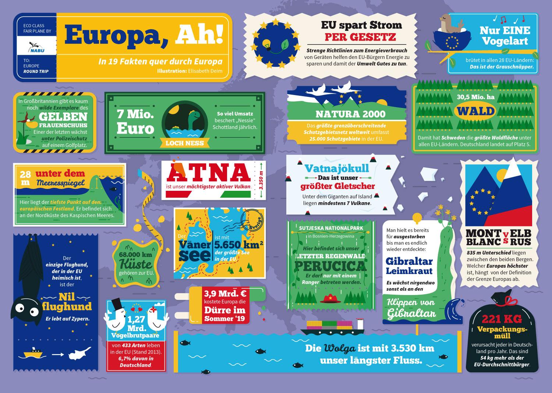 Infografik NABU Magazin zum Thema Natur in Europa / Elisabeth Deim