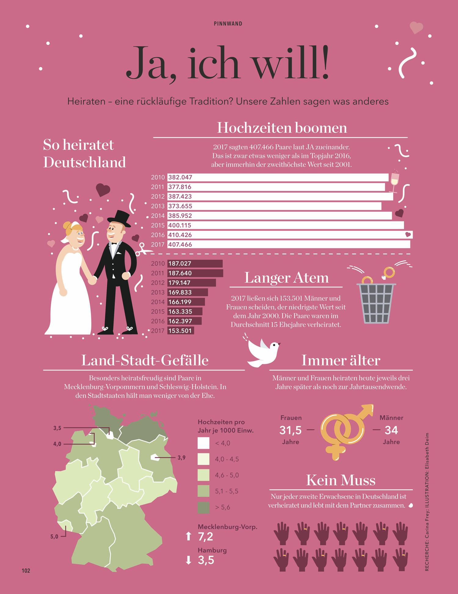 Infografik Eltern Magazin über Heiraten in Deutschland / Elisabeth Deim