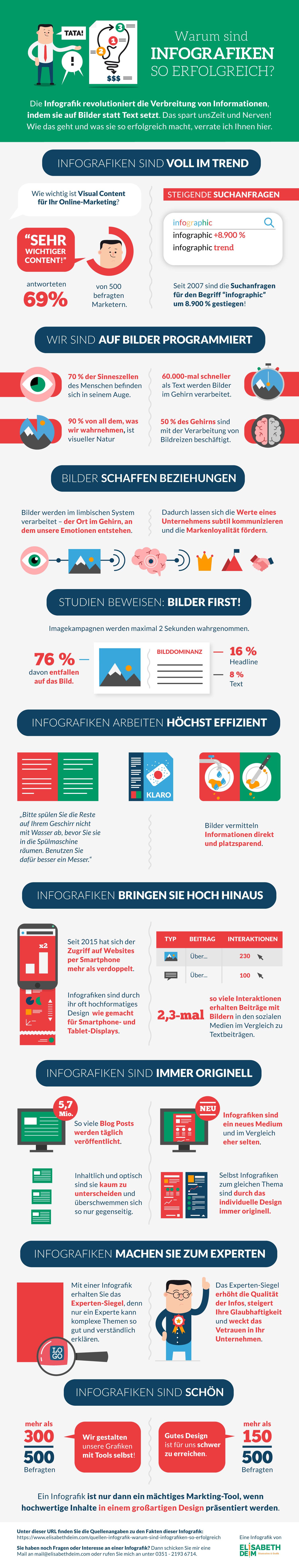 """Infografik """"Warum sind Infografiken so erfolgreich?"""" von Elisabeth Deim"""