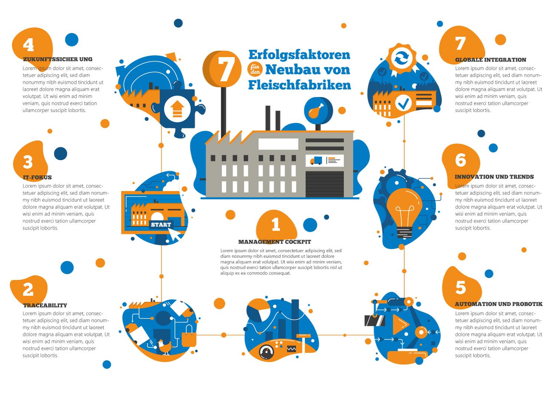 Infografik Erfolgsfaktoren für den Neubau von Fleischfabriken - Elisabeth Deim