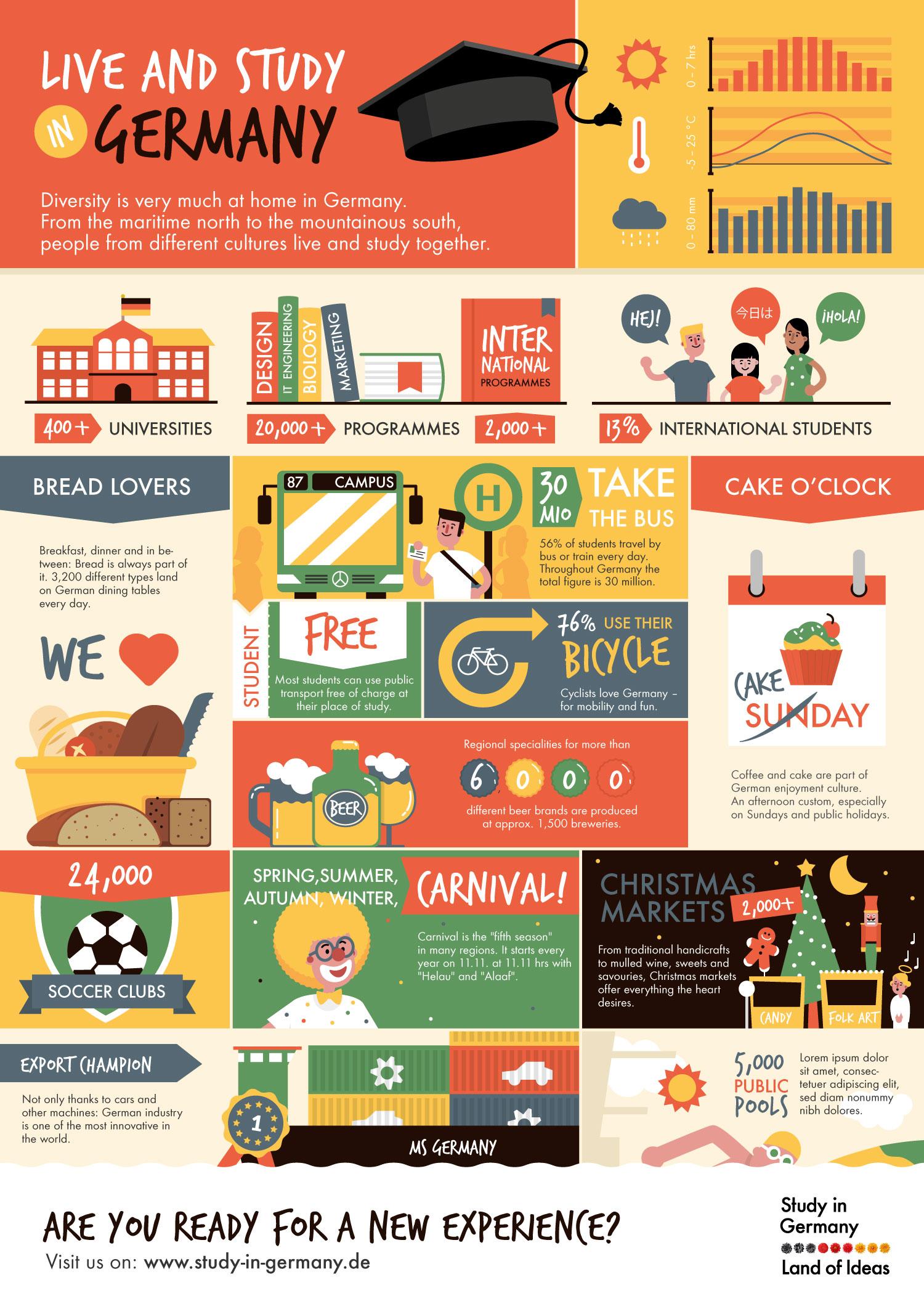 "Infografik ""Study in Germany"" - Elisabeth Deim"