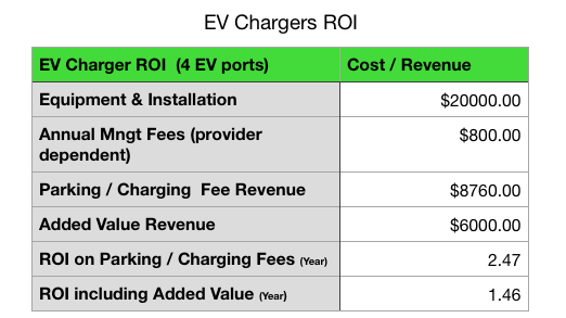 EVSE EV chargers ROI.png