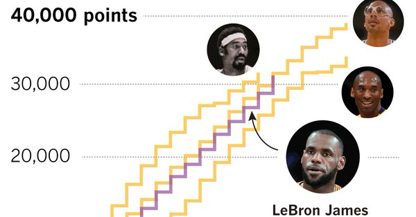 - LeBron James is undoubtedly one of the NBA's great scorers, seventh in all-time NBA scoring entering the 2018–19 season, but can he break Kareem Abdul-Jabbar's record?At the Los Angeles Times, Julian and Ellis Simani compared the scoring timelines and career trajectories of James and Laker greats from the past.Analysis with R; visualizations with JavaScript and Illustrator