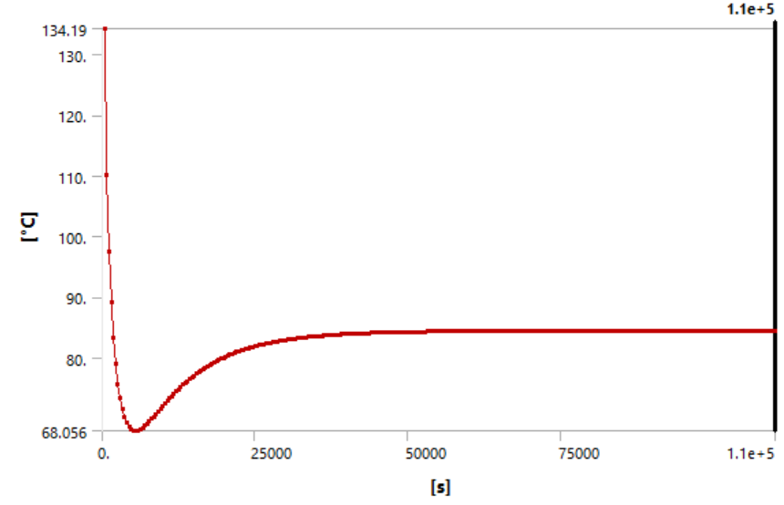 The global minimum of the simulation shows convergence after ~50,000 time-steps. The location of the global minimum was found on the outside corner of the box furnace.