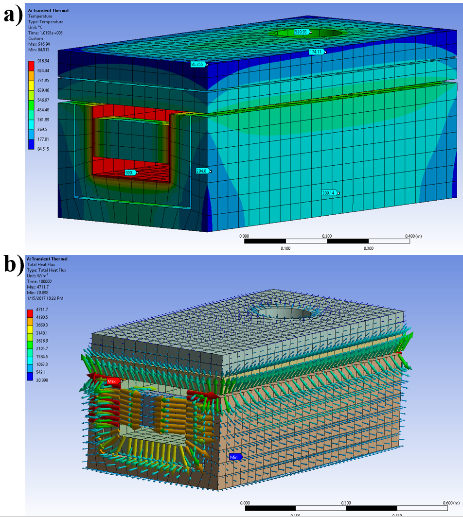 Final FEA model with the same dimensions and properties as the physical furnace constructed. a) Surface temperature isotherms b) Total heat flux at each element