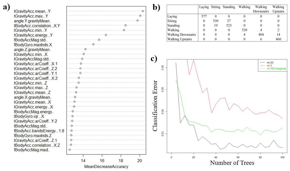 Figure 1.  Random forest classification of the  Human Activity Recognition with Smartphones  dataset.  a)  The importance of individual variables is plotted in terms of how much the accuracy of the model will decrease when removing the listed variable.  b)  Classification table using a trained random forest model (500 trees, 70/30 train-test split,         m=                   p                                                              ) on the  Human Activity Recognition with Smartphones  dataset.  c)  Classification error as a function of number of variables sampled in each bag. Plotting this data as a function of number of trees shows the classification error convergence. This figure is taken from CSE 780 Assignment 3 [4].