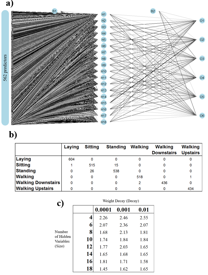 Figure 2 . a) Neural network plot when decay was 0.0001 and the size was 18. Line thicknesses show the strength of the connection. b) Classification table when using a size of 18 and a decay of 0.0001. c) Parameter tuning showing the resulting test misclassification rate