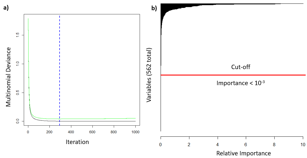 Figure 4.  a) Performance of the boosting algorithm as a function of iteration. Lime green line is the deviance during cross-validation and the black line is without cross validation. The dotted blue line is the optimal number of trees (293). b) Histogram of variable importance using all 562 variables. Variable labels were omitted for clarity.