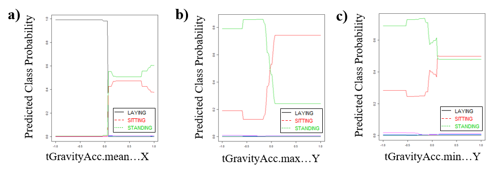 Figure 5  Gradient boosting classification of the  Human Activity Recognition with Smartphones  dataset.  a-c)  The top three variables (of 562 variables) in the boosting classification that contribute the most to predicting the correct class. Adapted Figure 3 in CSE 780 Assignment 3 [4].