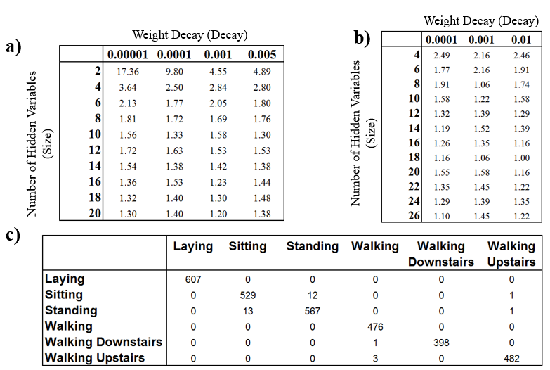 Figure 6 . a) Feature selection using cross-validated single layer neural networks on a predictor subset determined via cross-validated gradient boosting. The validation set misclassification rate is used as a benchmark for success. b) Resulting test misclassification error as a function of hidden variable size and weight decay. c) Classification table when size = 18 and decay = 0.01.