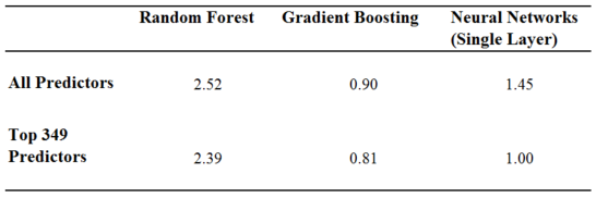 Figure 8.  Misclassification rates for all models used in this study as a function of number of predictor variables used.