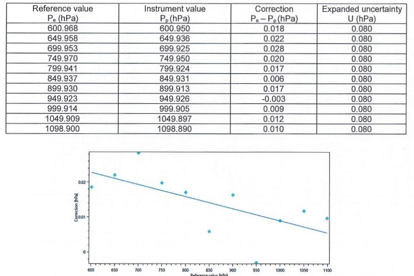 MeteoPressure MSB181 Calibration Certificate_Page_3.jpg