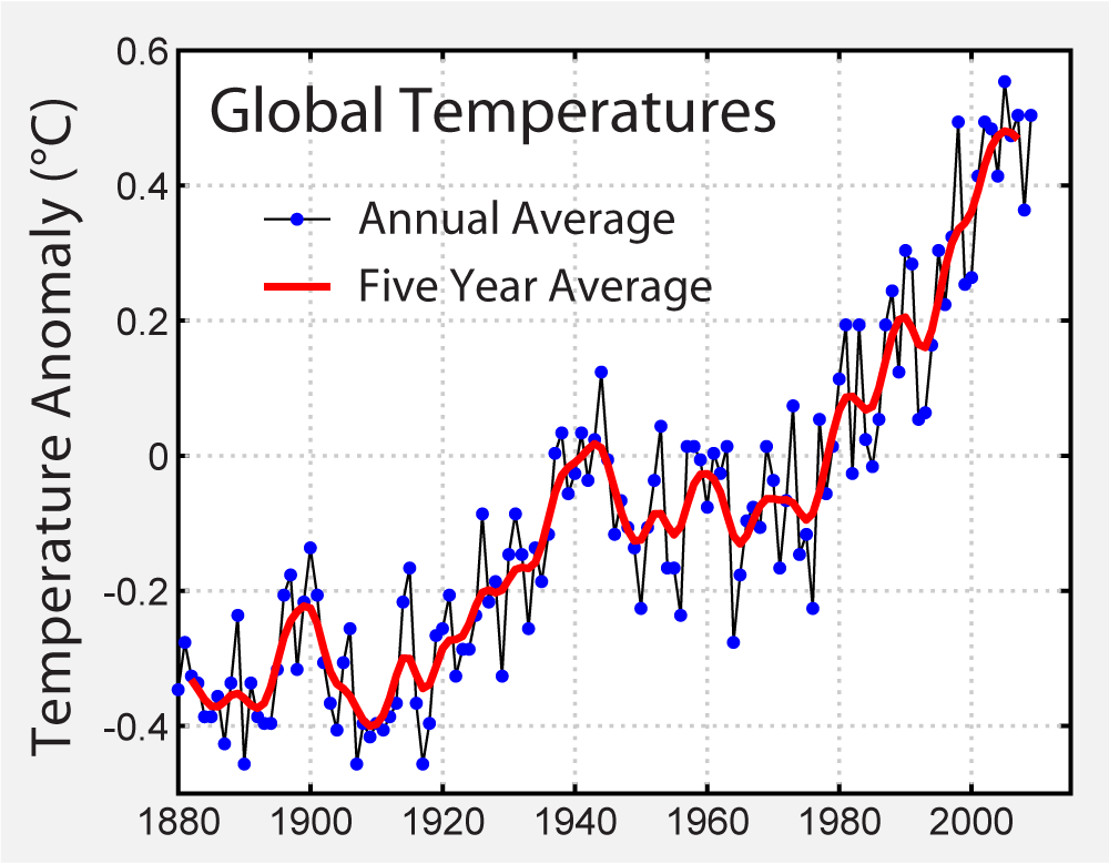Record of global average temperatures as compiled by the NASA's Goddard Institute for Space Studies. (2006) Figure originally prepared by Robert A. Rohde.