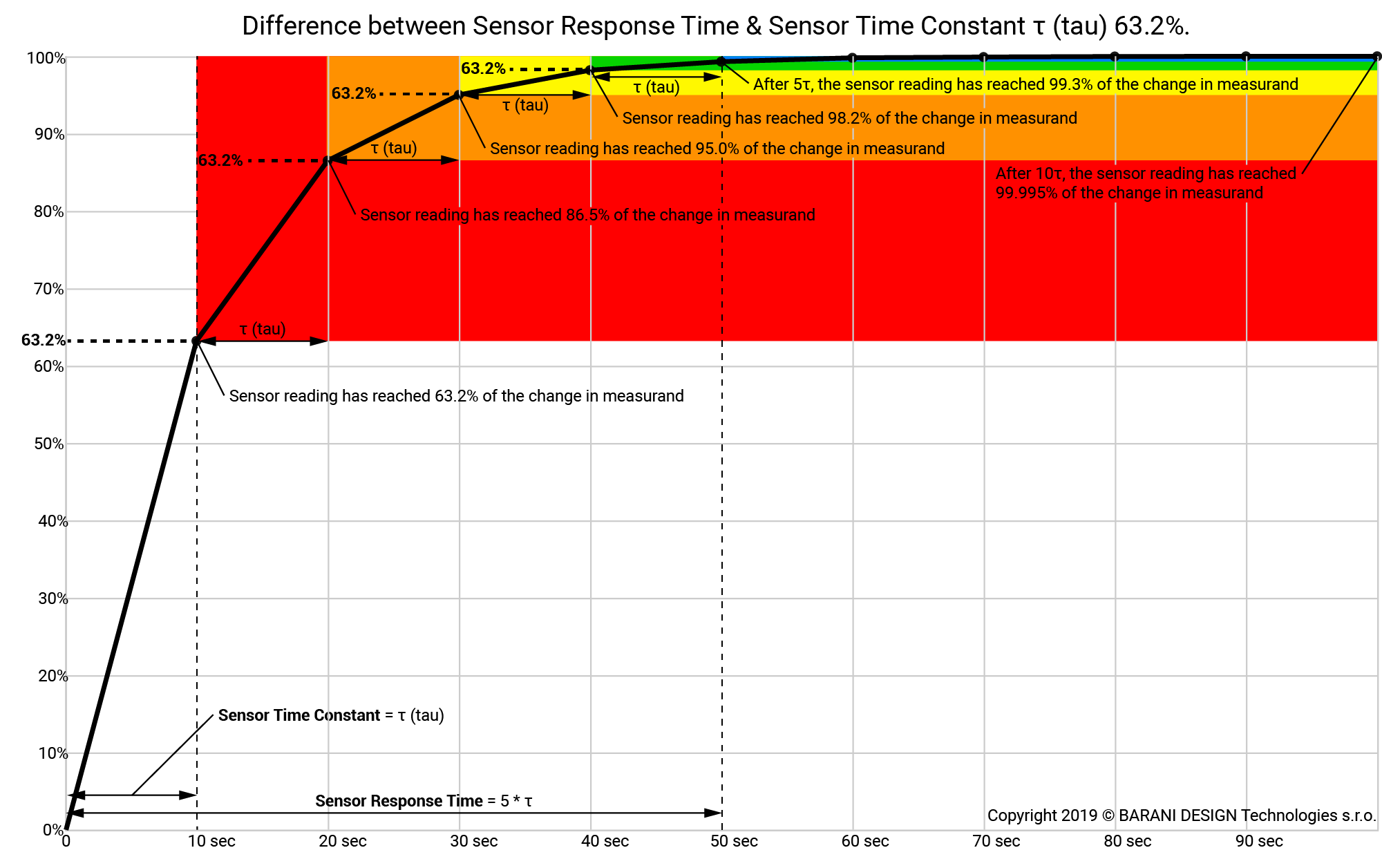Figure 1. How sensor response time relates to the sensor time constant (click to enlarge)