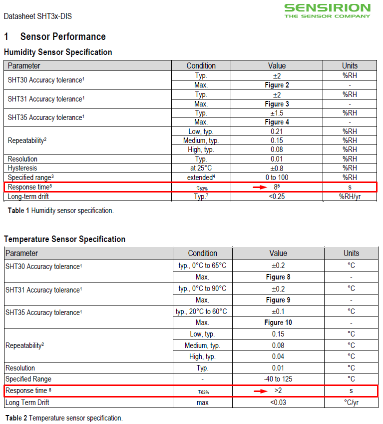 Screenshot from the Sensirion SHT3x temperature/humidity sensor datasheet.   SENSIRION SHT30, SHT31, SHT35 datasheet link