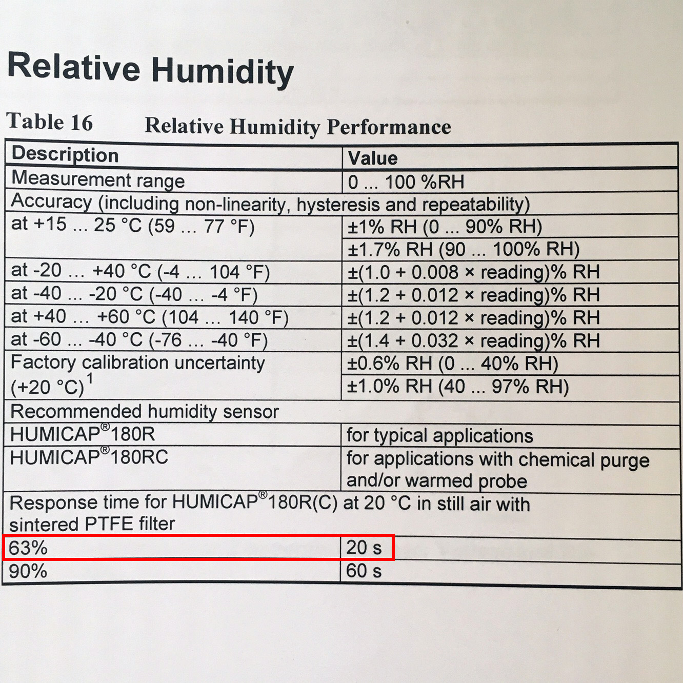 HMP155-humidity-accuracy-tau-63-time-constant