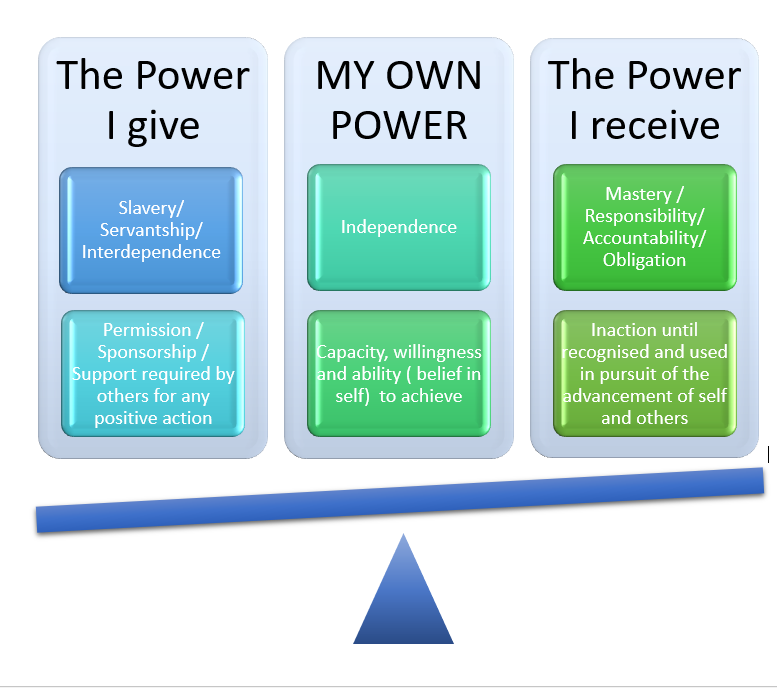 Personal Power Audit Diagram - Trish Nicklin April 2018