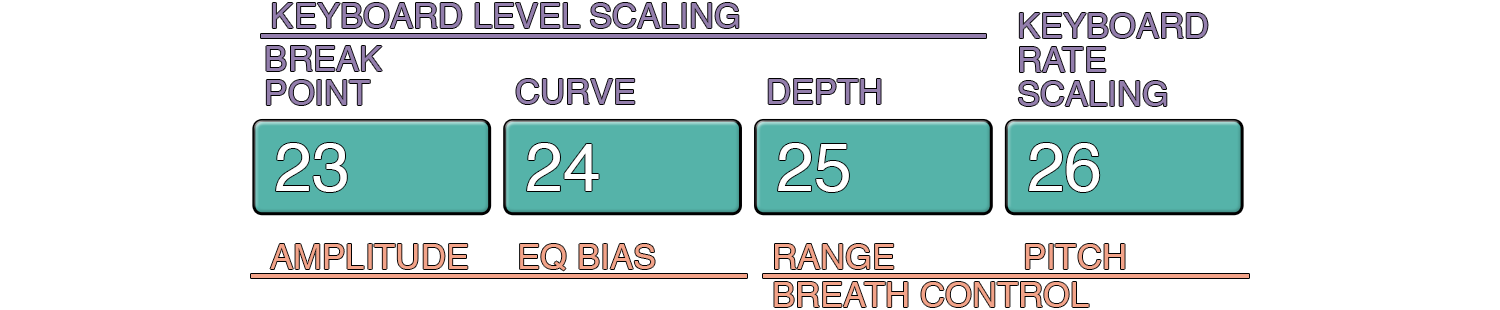 DX7-scaling.png