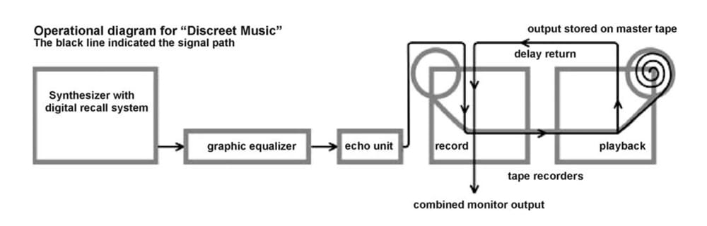 Diagram from the  'Discreet Music' liner notes