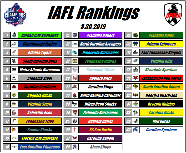 IAFL Rankings published by DFUSA - The Steel starting out ranked No. 6 by DFUSA in the preseason; moves up two spots after their second division victory in the regular season to No. 4 (published 3-12-19) before falling again to No. 6 after a heartbreaking loss to the No. 2 team, Metro Atlanta Horsemen in a hard fought battle at home in Game 4 of the regular season.