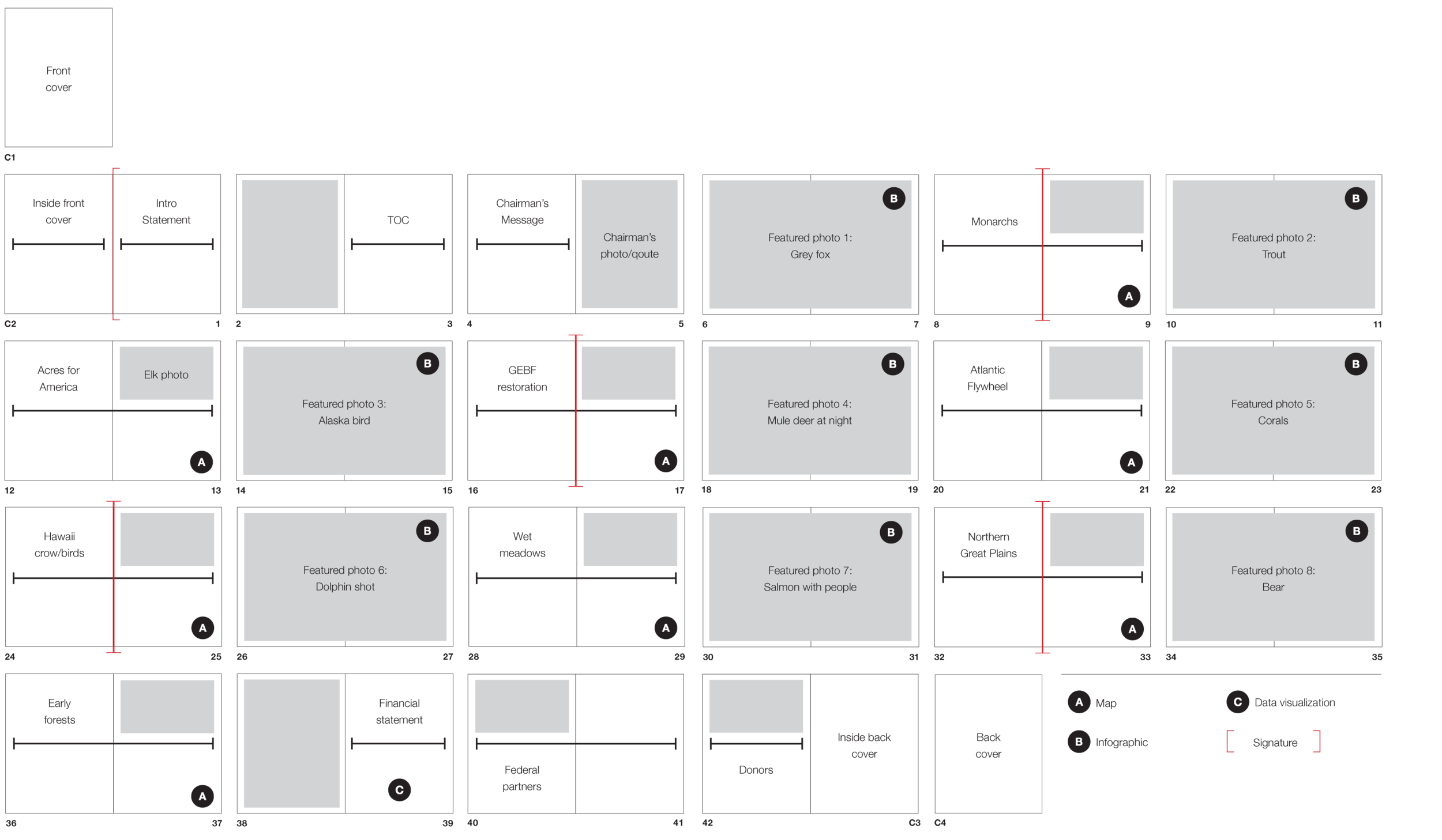 Pagination I create to organize the content structure of the Annual Report.