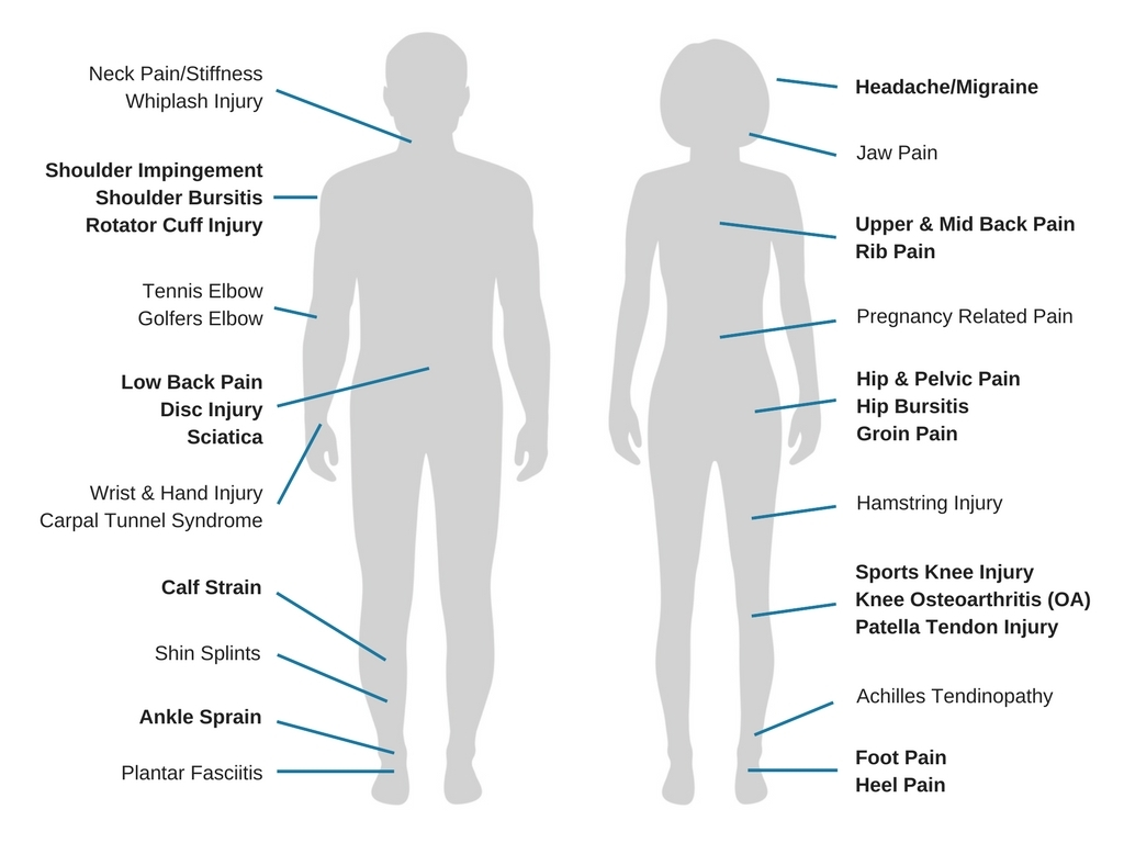 What we commonly treat at Central Mallee Osteopathy Swan Hill & Kerang.jpg