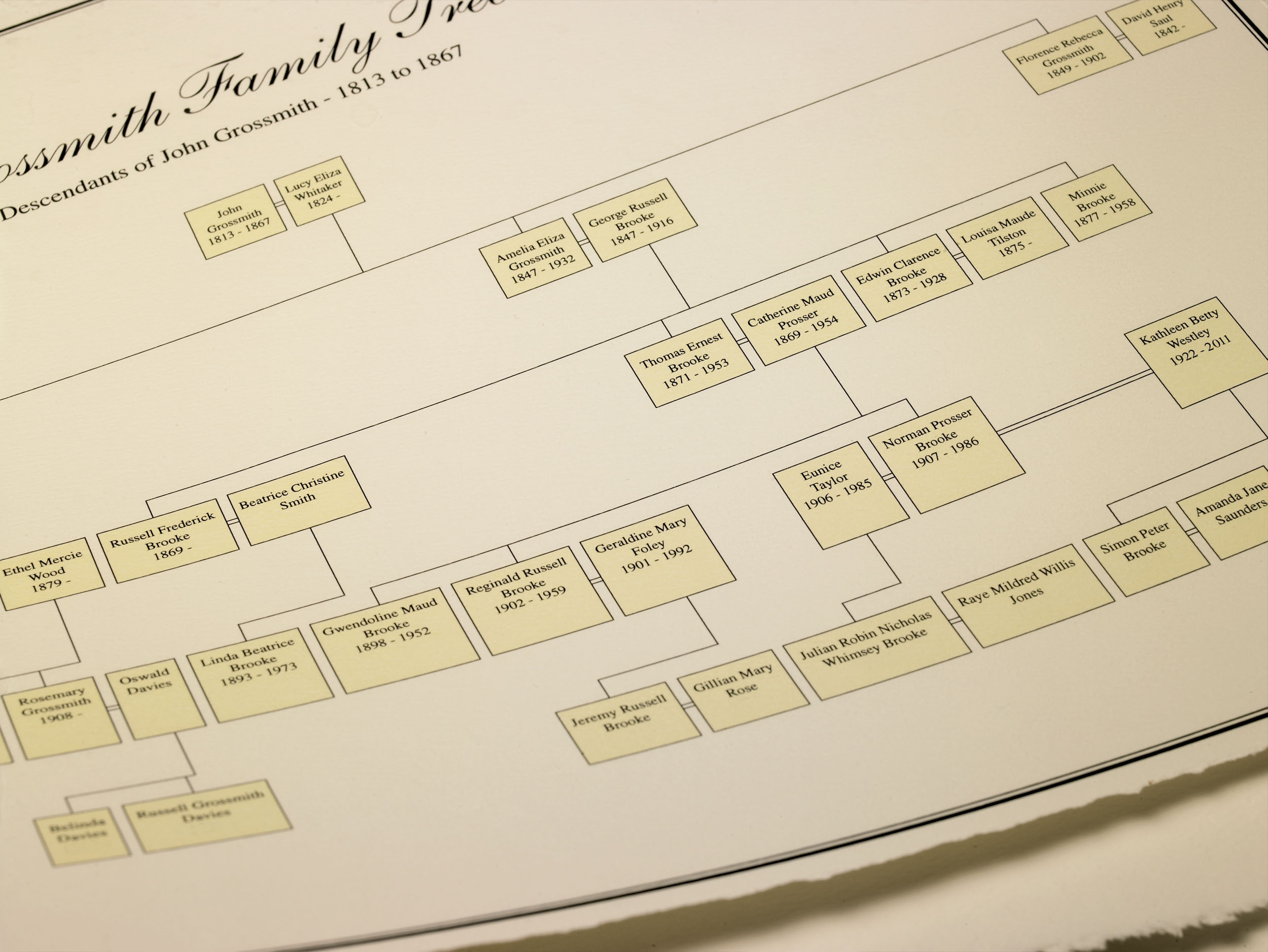 Grossmith Family Tree