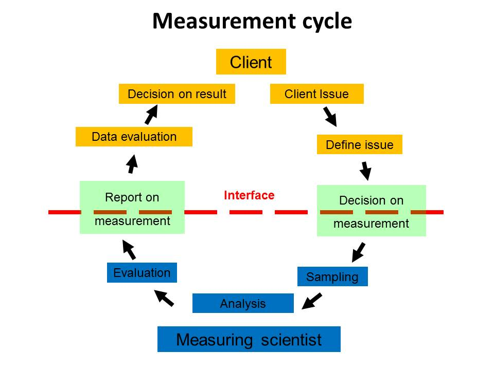 Measurement cycle_antonio.jpg
