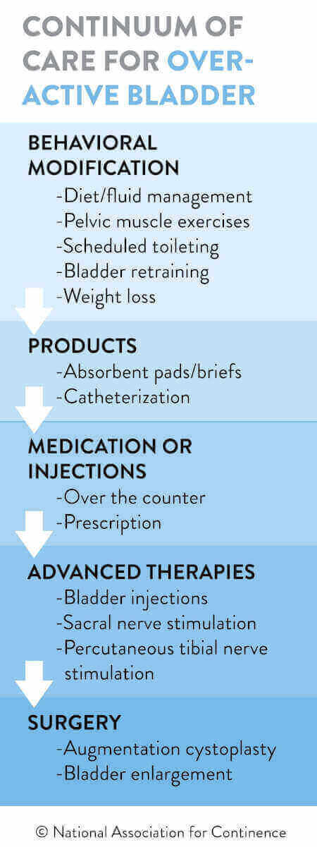 Overactive Bladder Care Continuum