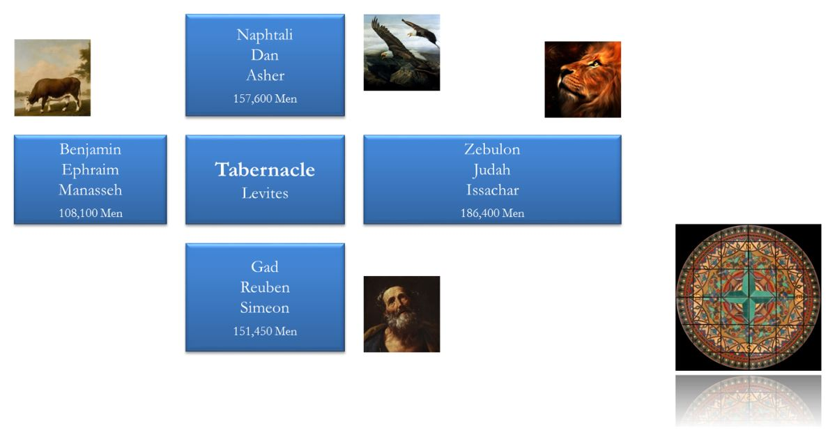 Figure 1 - The Encampment of Israel and the Tabernacle of Moses