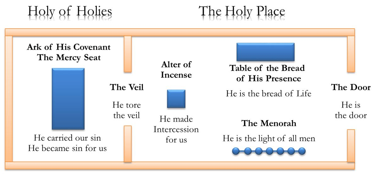 Figure 8 - The Holy of Holies and the Holy Place